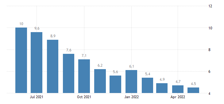 united states unemployment rate in los angeles county ca percent m nsa fed data