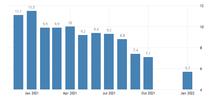 united states unemployment rate in los angeles long beach santa ana ca msa percent m nsa fed data