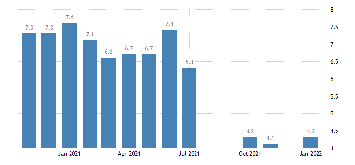 united states unemployment rate in louisiana percent m nsa fed data