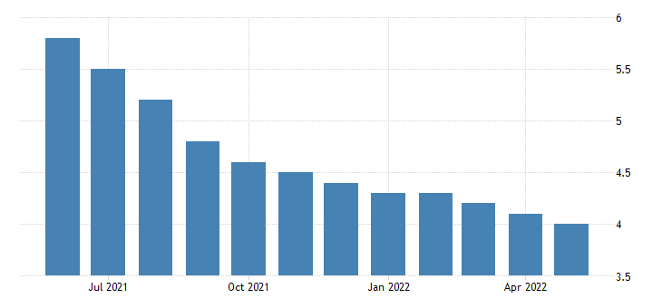 united states unemployment rate in louisiana percent m sa fed data
