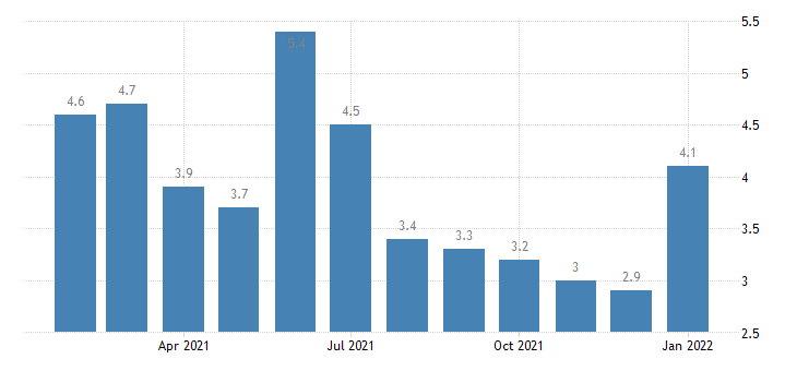united states unemployment rate in louisville ky in msa percent m nsa fed data
