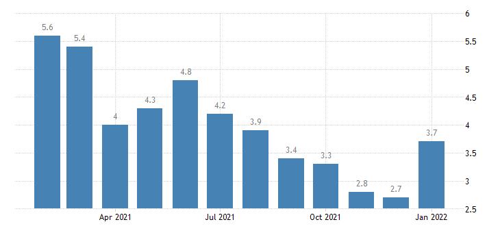 united states unemployment rate in lynchburg va msa percent m nsa fed data