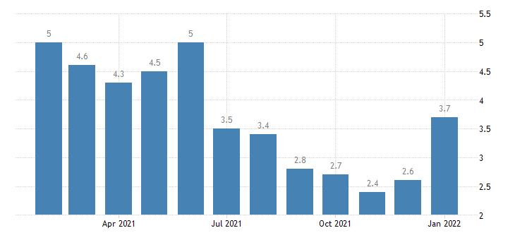 united states unemployment rate in macon ga msa percent m nsa fed data