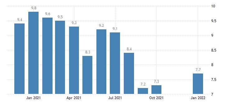 united states unemployment rate in madera ca msa percent m nsa fed data