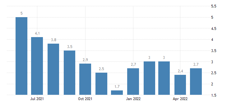 united states unemployment rate in madison county in percent m nsa fed data