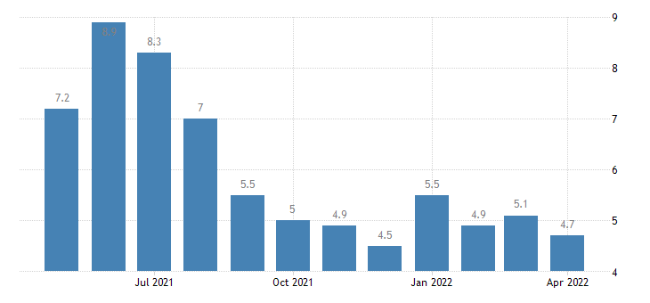 united states unemployment rate in madison parish la percent m nsa fed data