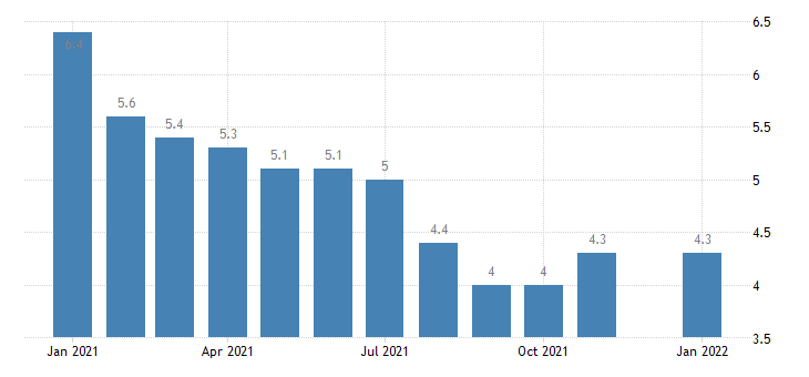 united states unemployment rate in maine percent m nsa fed data