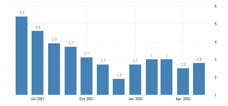 united states unemployment rate in marion county in percent m nsa fed data