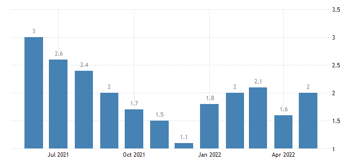 united states unemployment rate in martin county in percent m nsa fed data