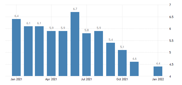 united states unemployment rate in maryland percent m nsa fed data