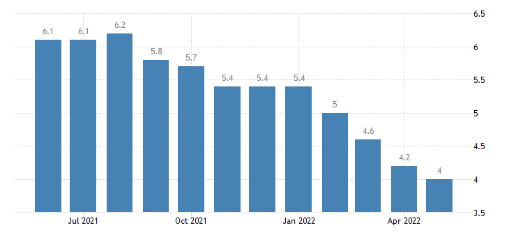 united states unemployment rate in maryland percent m sa fed data