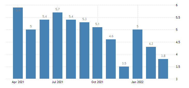 united states unemployment rate in massachusetts percent m nsa fed data