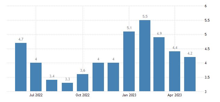 united states unemployment rate in matanuska susitna borough ak percent m nsa fed data