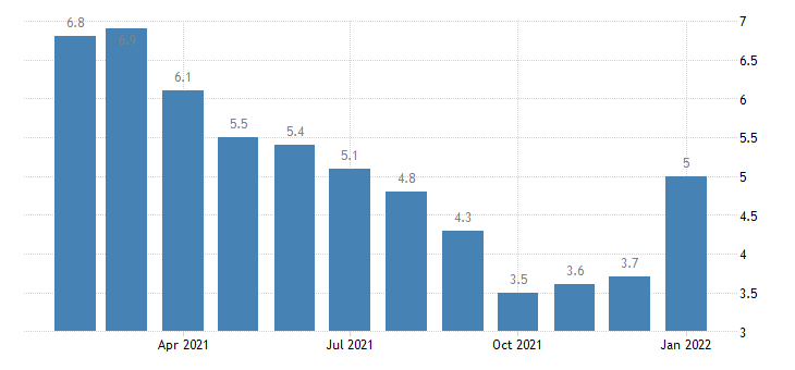 united states unemployment rate in medford or msa percent m nsa fed data