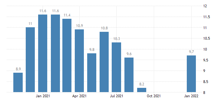 united states unemployment rate in merced ca msa percent m nsa fed data