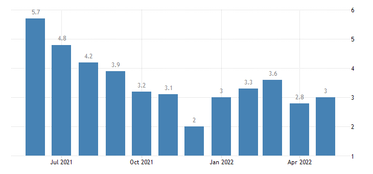 united states unemployment rate in miami county in percent m nsa fed data