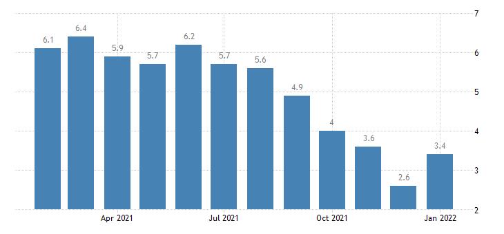 united states unemployment rate in miami fort lauderdale pompano beach fl msa percent m nsa fed data