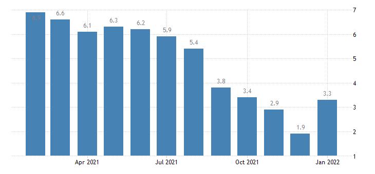 united states unemployment rate in michigan city la porte in msa percent m nsa fed data