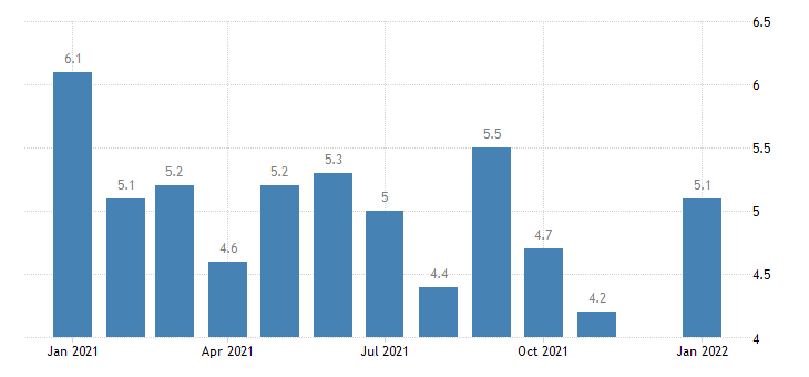 united states unemployment rate in michigan percent m nsa fed data