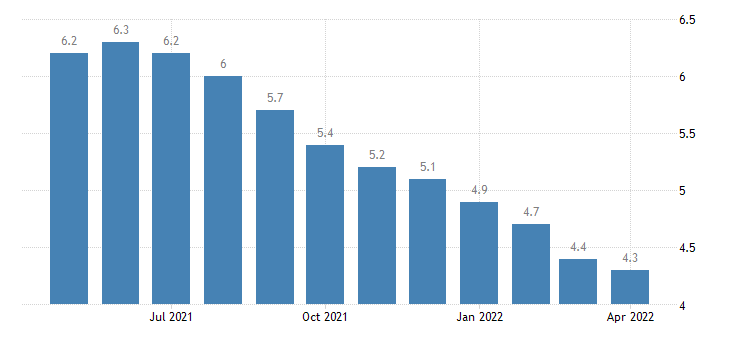 united states unemployment rate in michigan percent m sa fed data