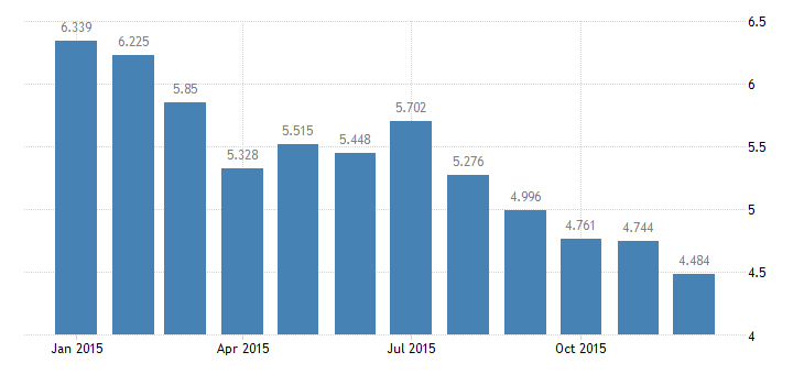 united states unemployment rate in mideast bea region percent m nsa fed data