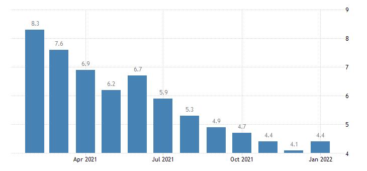 united states unemployment rate in midland tx msa percent m nsa fed data