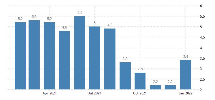 united states unemployment rate in milwaukee waukesha west allis wi msa percent m nsa fed data