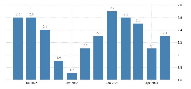 united states unemployment rate in minidoka county id percent m nsa fed data