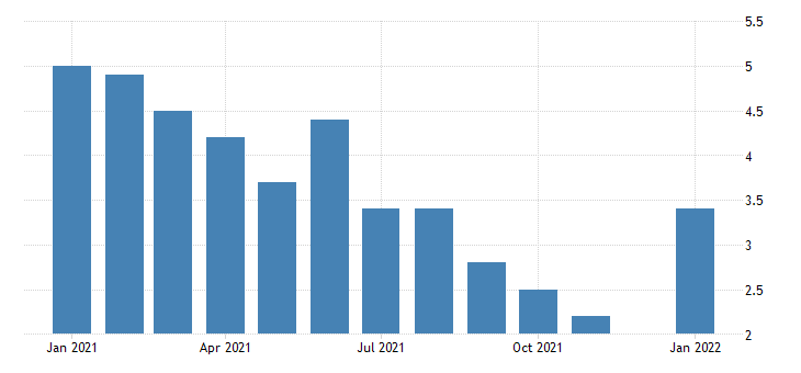 united states unemployment rate in minnesota percent m nsa fed data