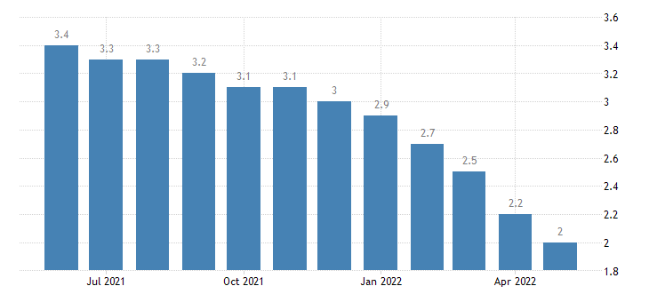 united states unemployment rate in minnesota percent m sa fed data
