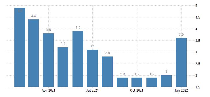 united states unemployment rate in missoula mt msa percent m nsa fed data