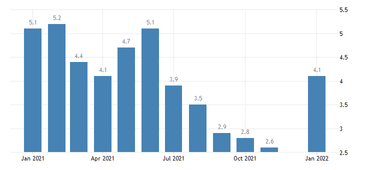 united states unemployment rate in missouri percent m nsa fed data