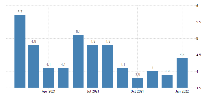 united states unemployment rate in mobile al msa percent m nsa fed data