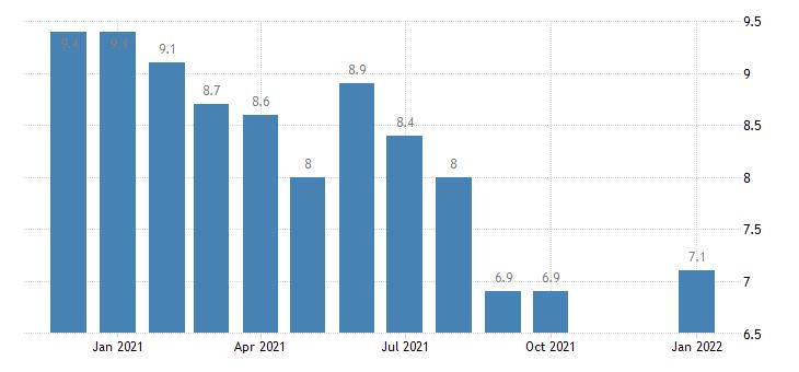 united states unemployment rate in modesto ca msa percent m nsa fed data
