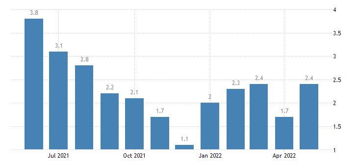 united states unemployment rate in monroe county in percent m nsa fed data