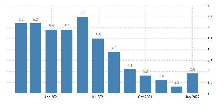 united states unemployment rate in monroe la msa percent m nsa fed data