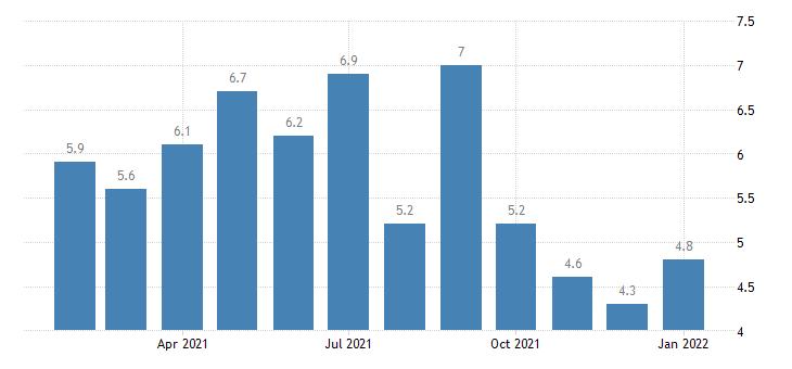 united states unemployment rate in monroe mi msa percent m nsa fed data