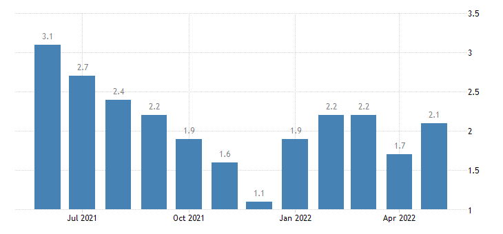 united states unemployment rate in montgomery county in percent m nsa fed data