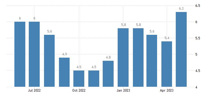 united states unemployment rate in morehouse parish la percent m nsa fed data