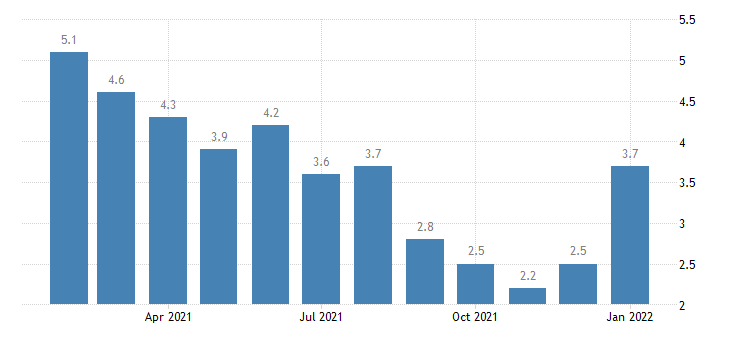 united states unemployment rate in morgantown wv msa percent m nsa fed data