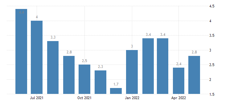 united states unemployment rate in newton county in percent m nsa fed data