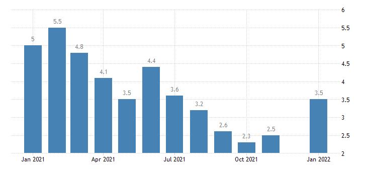 united states unemployment rate in north dakota percent m nsa fed data