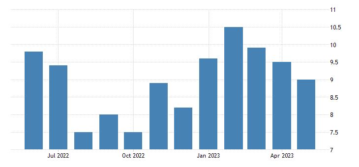 united states unemployment rate in northwest arctic borough ak percent m nsa fed data