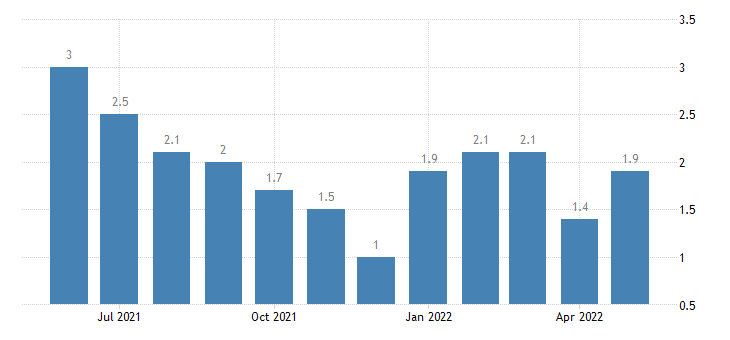 united states unemployment rate in ohio county in percent m nsa fed data