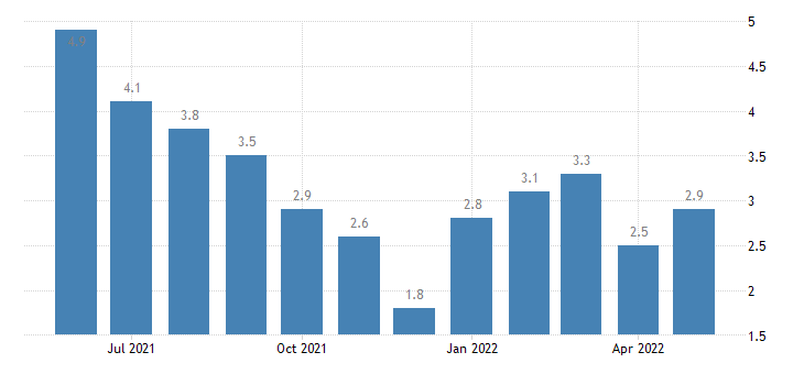 united states unemployment rate in orange county in percent m nsa fed data