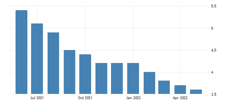 united states unemployment rate in oregon percent m sa fed data