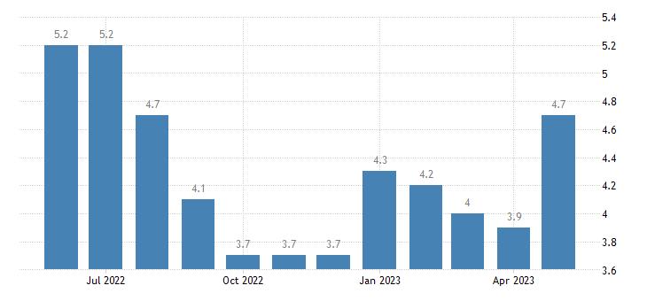 united states unemployment rate in orleans parish la percent m nsa fed data