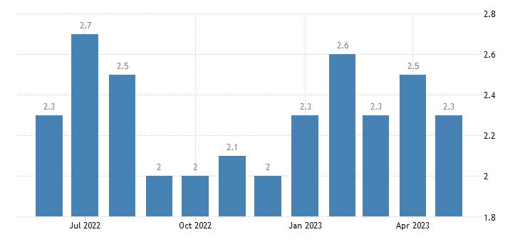 united states unemployment rate in osborne county ks percent m nsa fed data