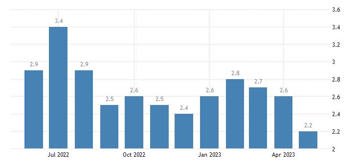 united states unemployment rate in ottawa county ks percent m nsa fed data