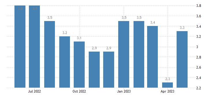 united states unemployment rate in ottawa county mi percent m nsa fed data